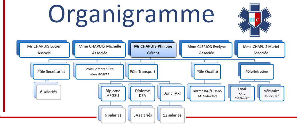 Organigramme - Ambulance CHAPUIS